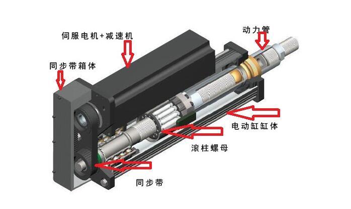 强得力伺服电动缸内部结构